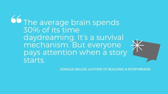 """a quote from Donald Miller: """"The average brain spends 30% of its time daydreaming. It's a survival mechanism. But everyone pays attention when a story starts."""""""